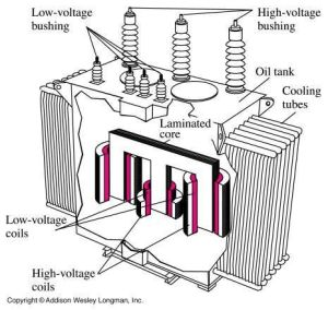 Transformer Parts, Learned this in Electrician class