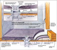 25+ best ideas about Shower Drain Installation on