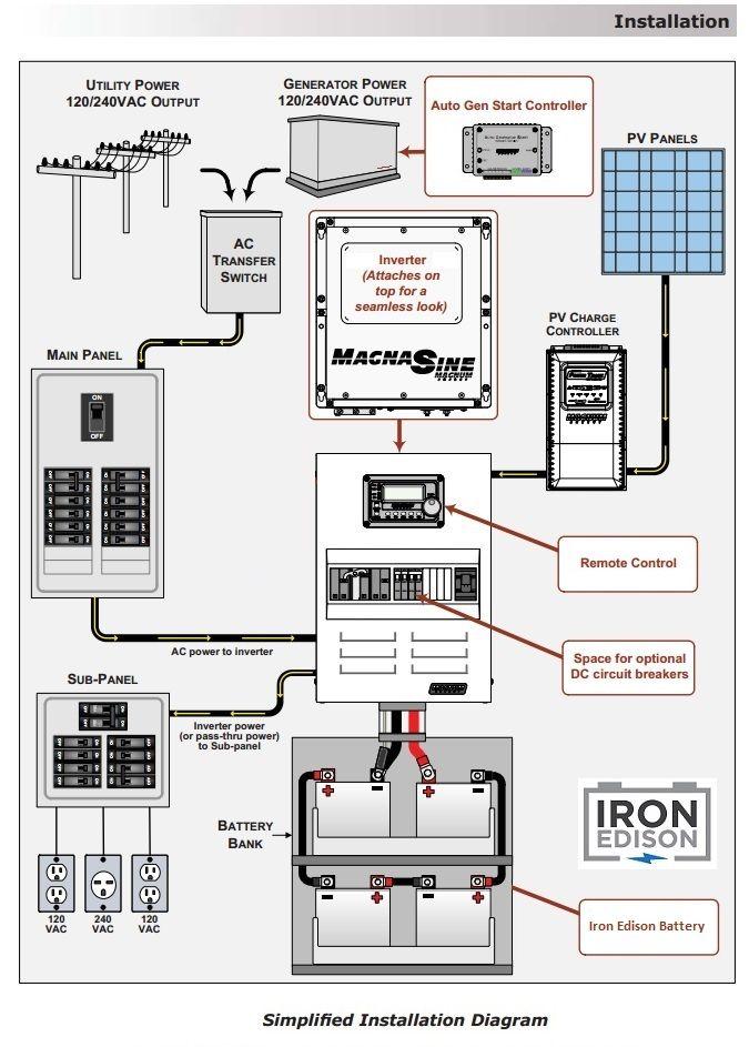 Rv Solar Battery Bank Wiring Iron Edison Off Grid System Design Wiring Diagram Off