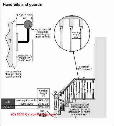 STAIR CODES-(C) Carson Dunlop Associates. Baluster opening