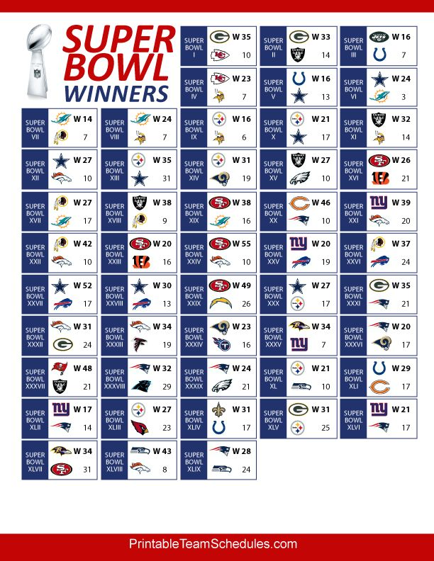 Super Bowl Winners and Results | Entertainment:Music ...