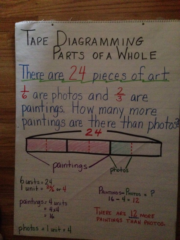 tape diagram anchor chart multiplication bmw e46 speaker wiring 17 best images about math tek 4.5a strip diagrams on pinterest | activities, and ...