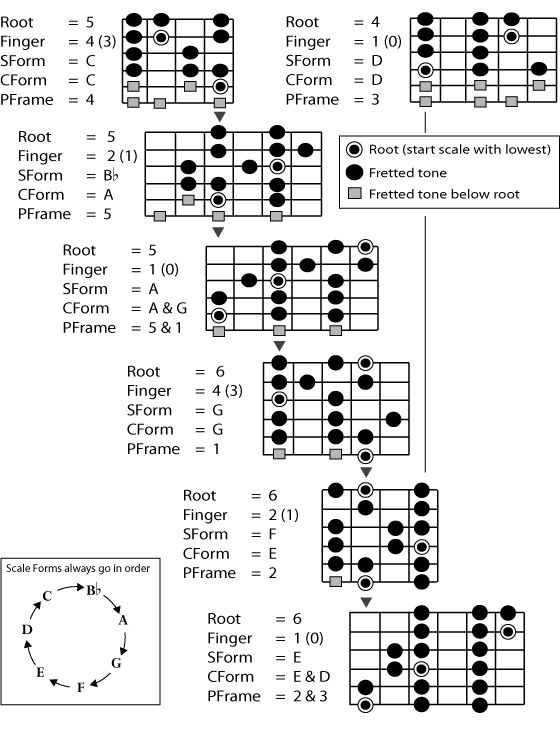 25+ best ideas about Jazz scales guitar on Pinterest