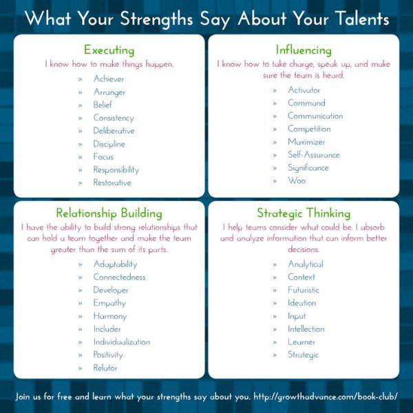 25 best ideas about Strengths Finder on Pinterest