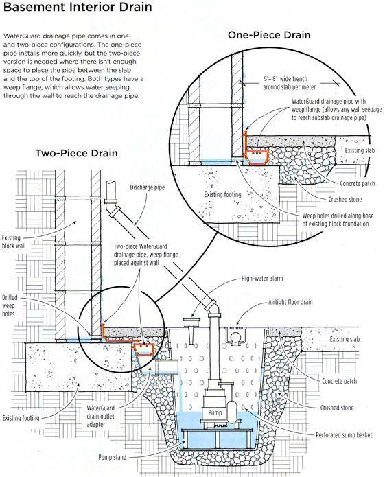 506 best images about Construction details on Pinterest
