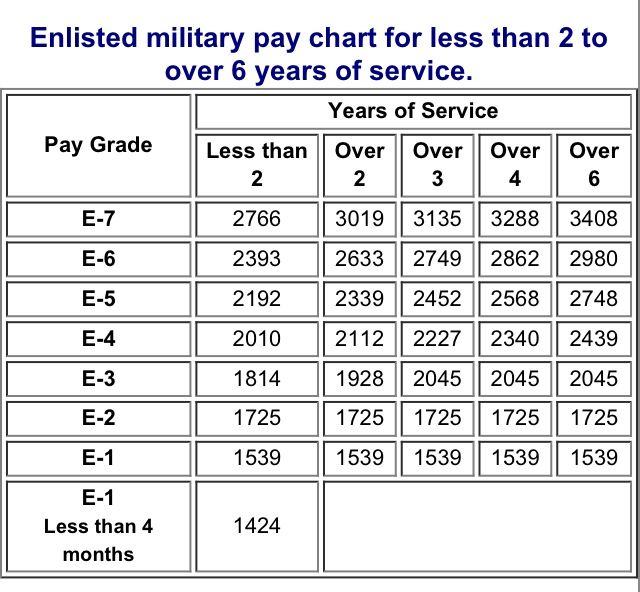 Navy Pay Chart 2015 - Arenda-stroy