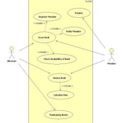 Use Case Diagram Library Management Vfd Wiring Uml For Bookstore System How To Create Diagrams Course