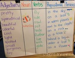 21 Best Images About Glad Sentence Patterning Charts On