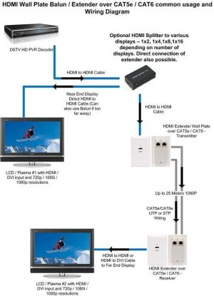 cat 5 wiring diagram | HDMI Extender over CAT5eCAT6