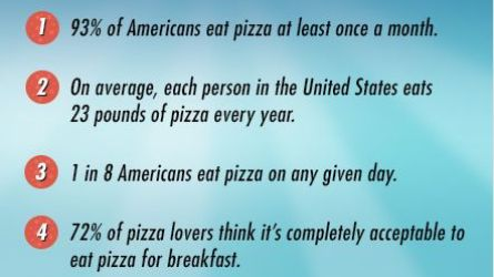 Five Facts About History of Pizza