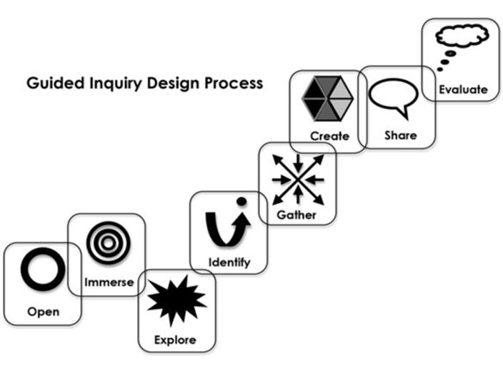 1000+ images about Guided Inquiry Design on Pinterest