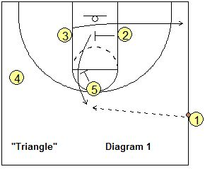 Good Basketball Plays For 3rd Graders 1000 Ideas About