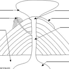 Blank Diagram Of Earth S Layers U Haul 4 Way Flat Wiring Template The Free Magma Worksheet Label Volcano Science 8