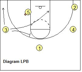 104 best images about Basketball camp ideas on Pinterest