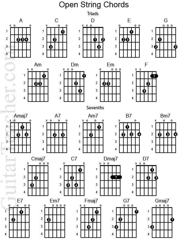 Best 25+ Wonderwall Guitar Chords ideas on Pinterest