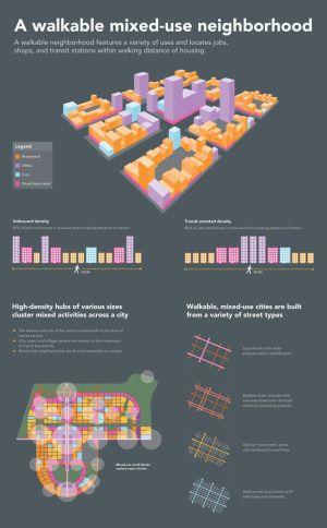walkable mixeduse neighborhood #infographic | Urban