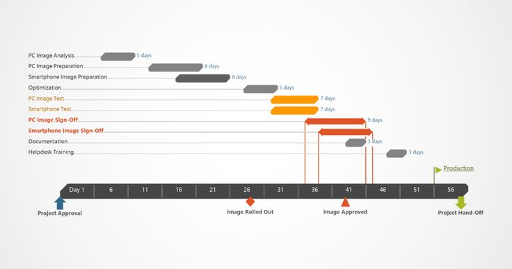 IT Project management Gantt chart set in modern theme with