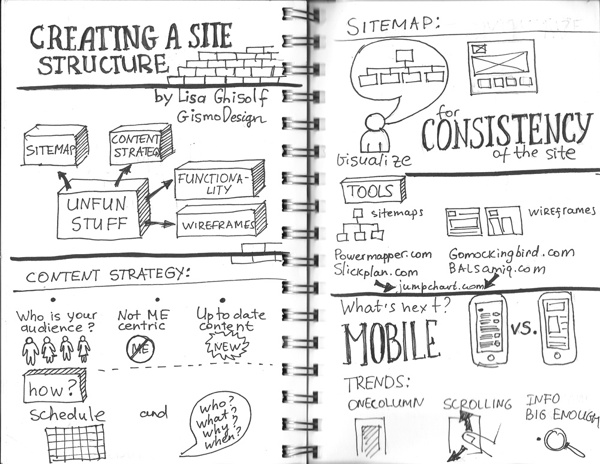 29 best images about Sketchnotes / Visual Note Taking on