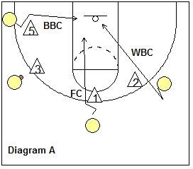 53 best images about Basketball drills and coaching tips