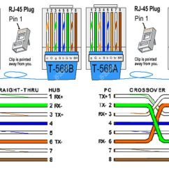 Patch Cable Wiring Diagram Ge Load Center 568a And 568b Rj45 Standards | Computers Pinterest