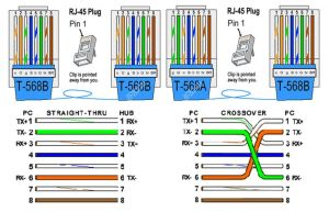 568A And 568B wiring RJ45 standards | Computers | Pinterest | Cable