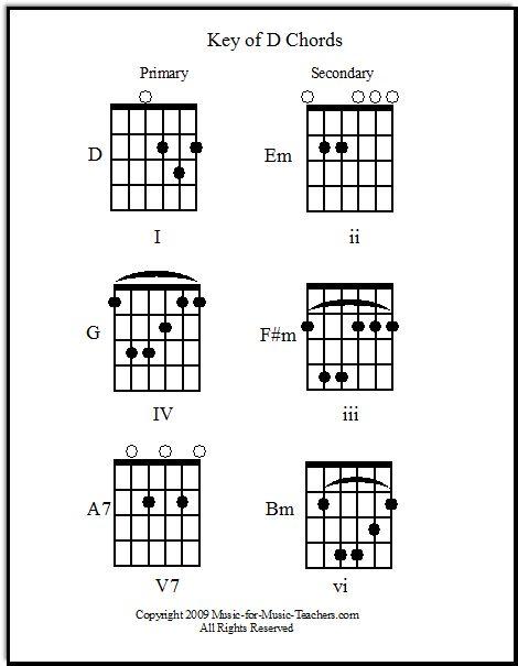 1000+ images about Guitar & Ukulele Teaching on Pinterest