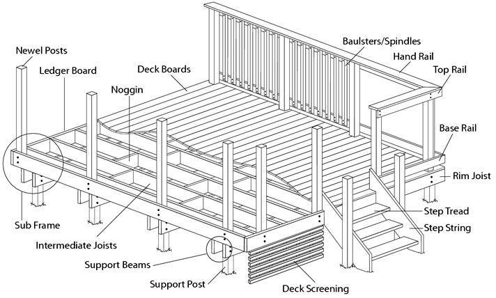 Decks and Decking on Pinterest