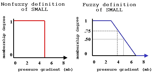 17 Best images about Fuzzy Set Theory on Pinterest