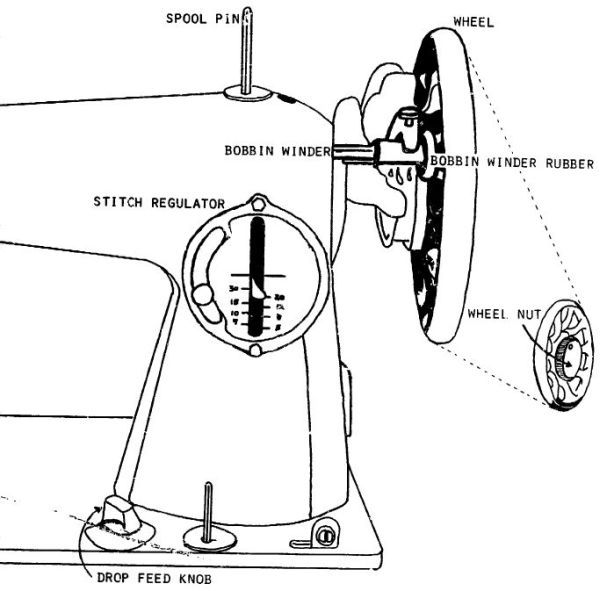 1000+ ideas about Industrial Sewing Machines on Pinterest