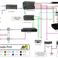 13 Pin Wiring Diagram Standard Ekg Crestron Quickmeida System With Projector, Audio And Lighting Control   Diagrams ...