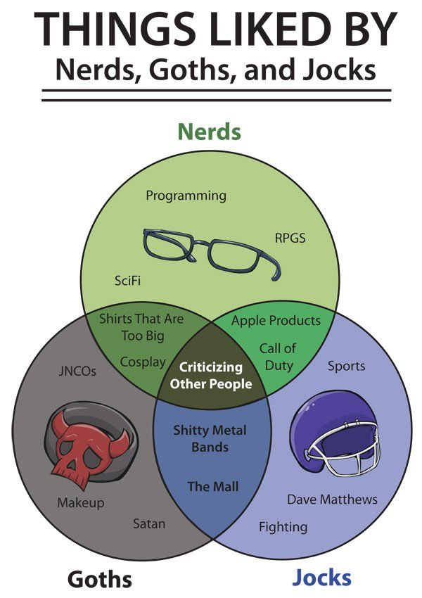 what is venn diagram in math 94 acura integra stereo wiring diagram: nerds, goths and jocks like | funny, fit diagrams