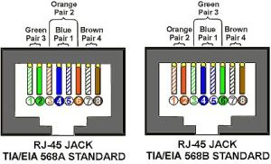Rj45 Wiring Diagram on Tia Eia 568a 568b Standards For Cat5e Cable | Electrical | Pinterest