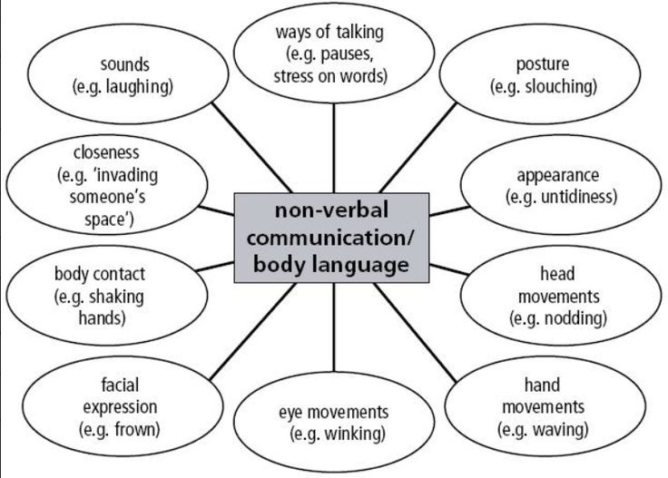 15 best images about Nonverbal Skills--For Students on