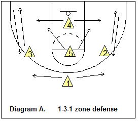 1000+ ideas about Youth Basketball Drills on Pinterest