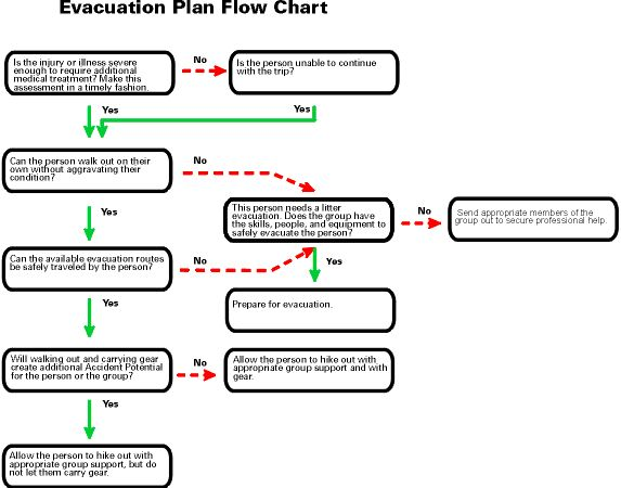 17 Best ideas about Emergency Evacuation Procedure on