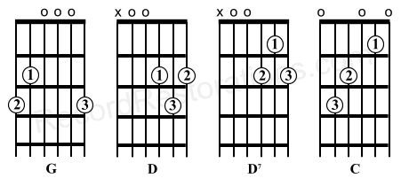1000+ ideas about Happy Birthday Guitar Chords on