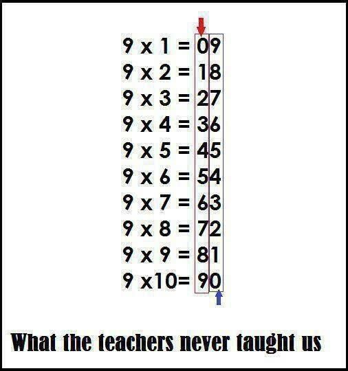 Here ya go, an easy way to learn our Multiplication tables