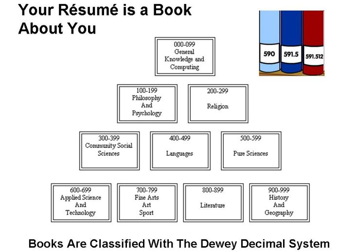 65 best images about Library: Dewey & related on Pinterest