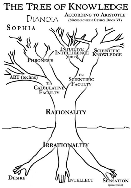17 Best images about philosophy (again) on Pinterest