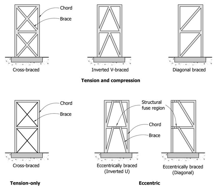 structural systems: a collection of ideas to try about