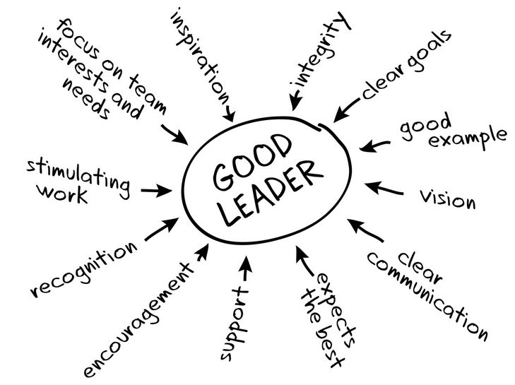 25+ best ideas about Leadership Activities on Pinterest