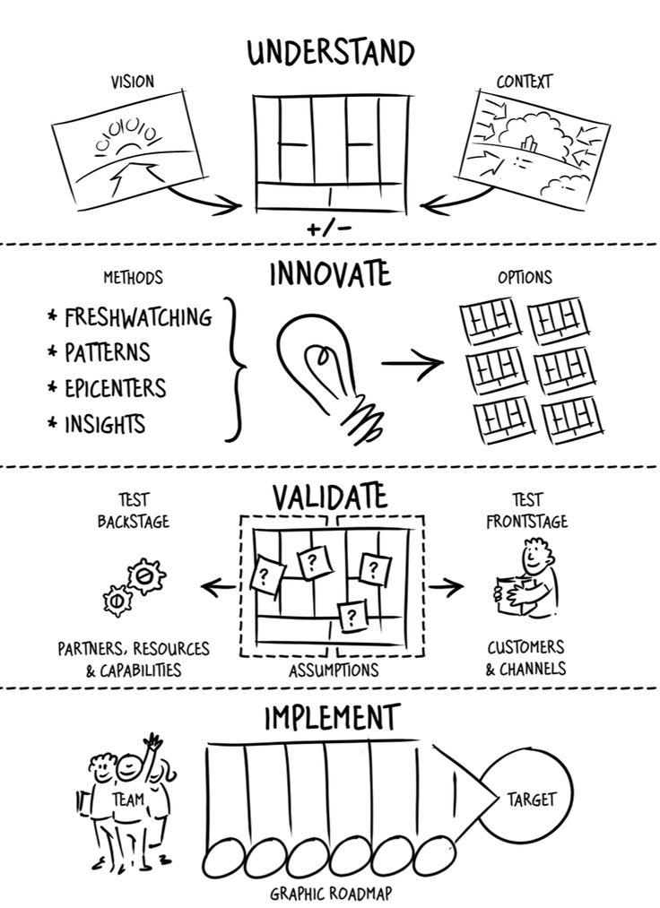 Best 20+ Innovation ideas on Pinterest