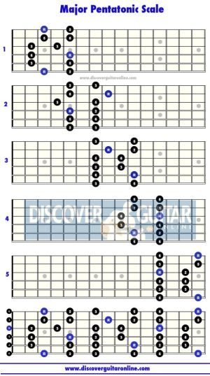 10 images about Guitar Scales on Pinterest | Pentatonic scale, Charts and Music theory