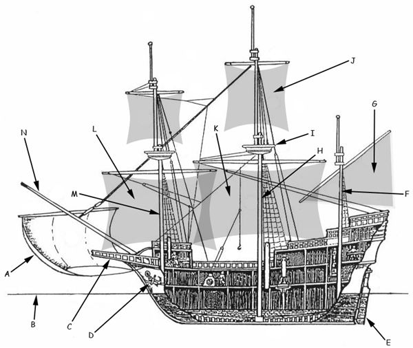 Cross section of a Galleon. a) Bowsprit Sail b) Waterline