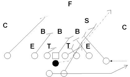 115 best images about Football Plays and Formations on