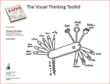 646 best images about Visual Thinking Maps on Pinterest