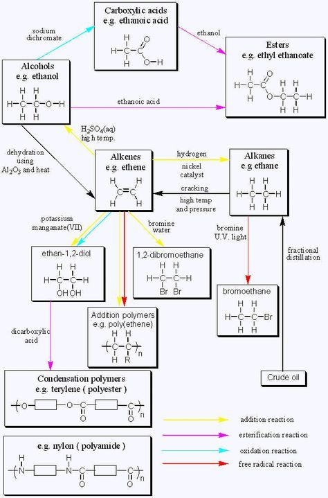 Best 25+ Organic chemistry ideas only on Pinterest