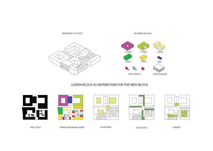 1000+ ideas about Urban Design Diagram on Pinterest