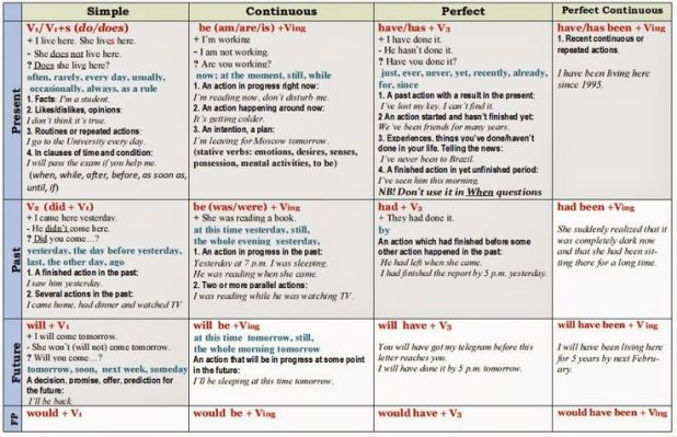 English grammar tenses chart pdf tense chart in hindi with english grammar tenses chart pdf images graph catgifts co ccuart Image collections