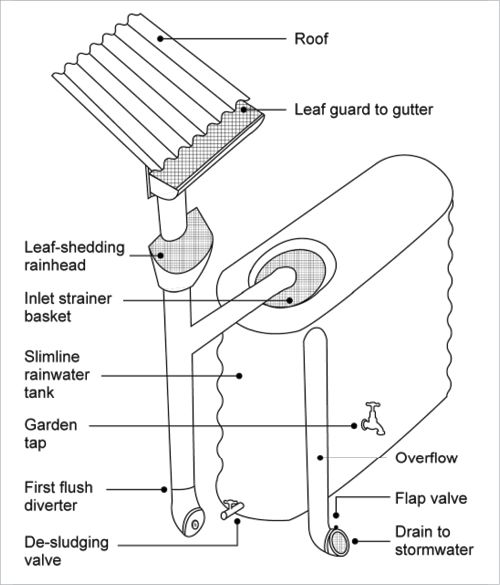A line drawing shows components of a rainwater harvesting